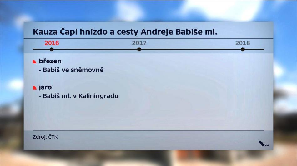 Čapí hnízdo a cesty Andreje Babiše mladšího