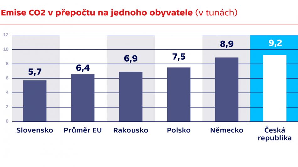 Srovnání Česka a okolních zemí v produkci emisí CO2
