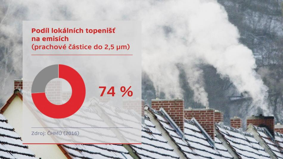 Podíl lokálních topenišť na emisích