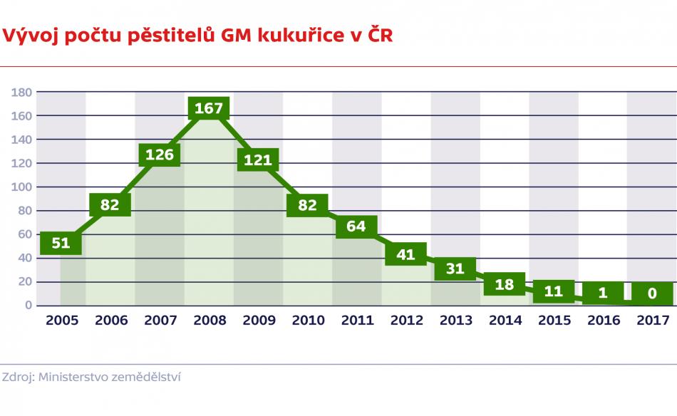 Vývoj počtu pěstitelů GM kukuřice v ČR v letech 2005–2018