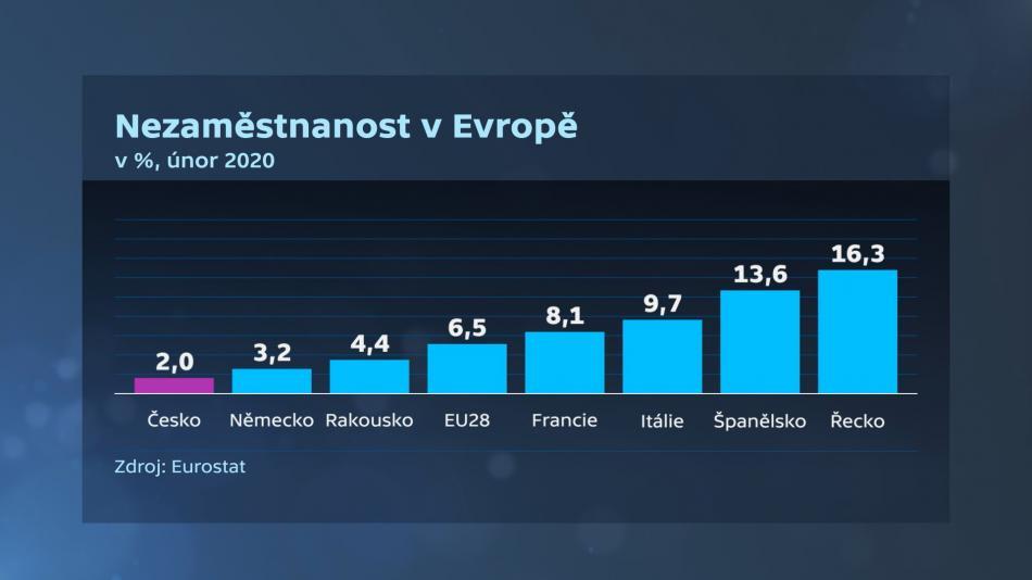 Vývoj nezaměstnanosti v Evropě