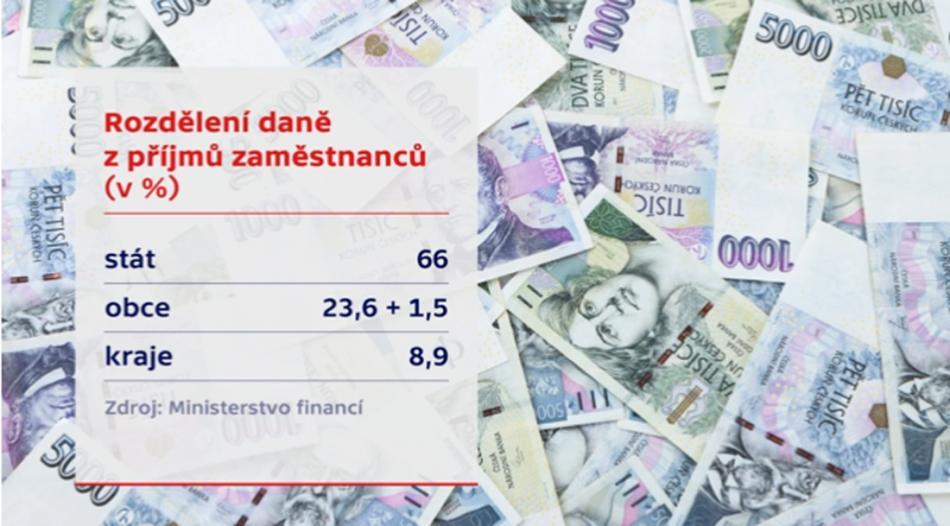 Rozdělení daně z příjmů zaměstnanců